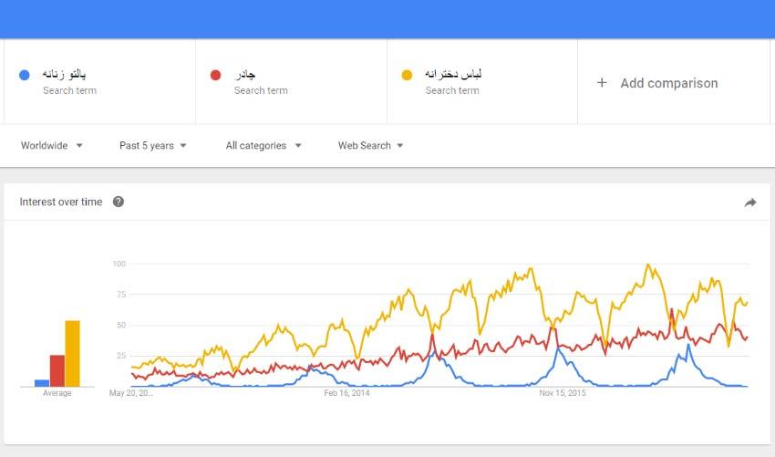 آموزش google trends